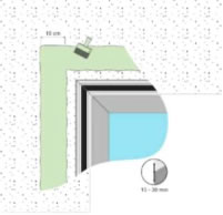 Рисунок1. Применение грунта